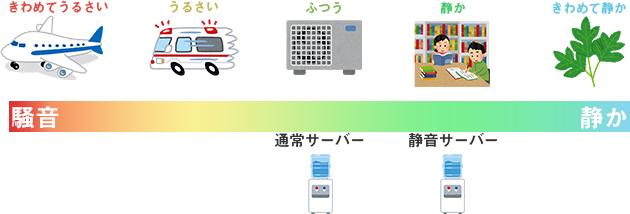 騒音レベルの図
